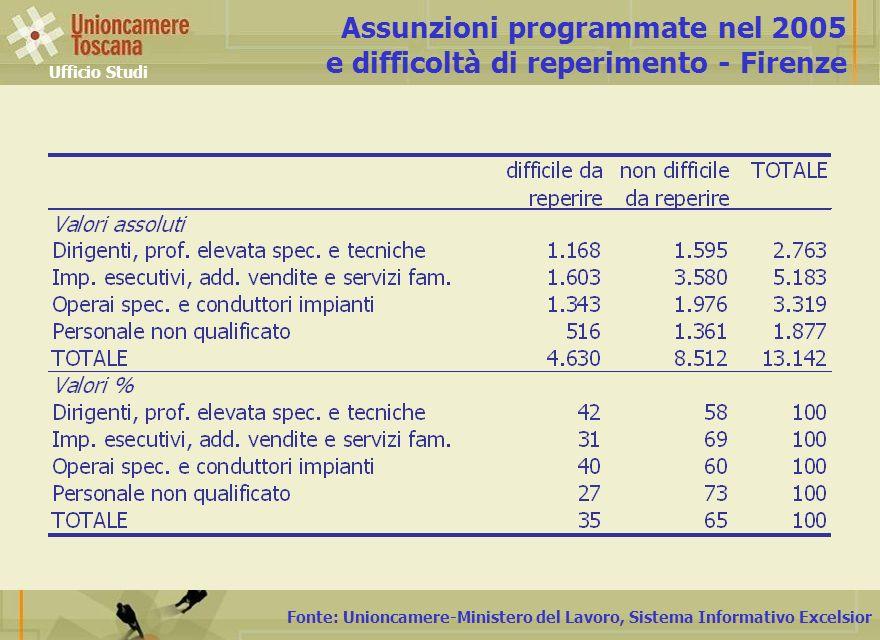 Fonte: Unioncamere-Ministero del Lavoro, Sistema Informativo Excelsior Assunzioni programmate nel 2005 e difficoltà di reperimento - Firenze Ufficio Studi