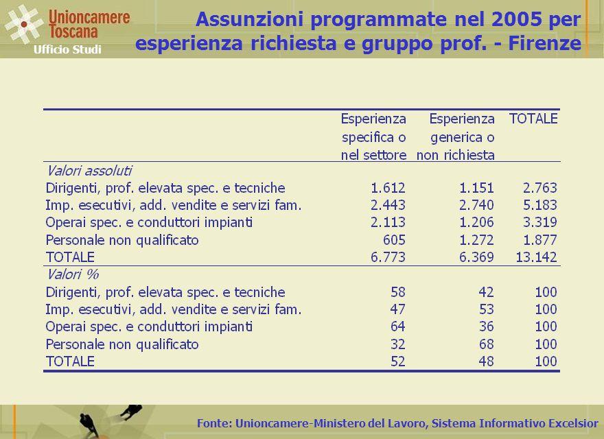 Fonte: Unioncamere-Ministero del Lavoro, Sistema Informativo Excelsior Assunzioni programmate nel 2005 per esperienza richiesta e gruppo prof.