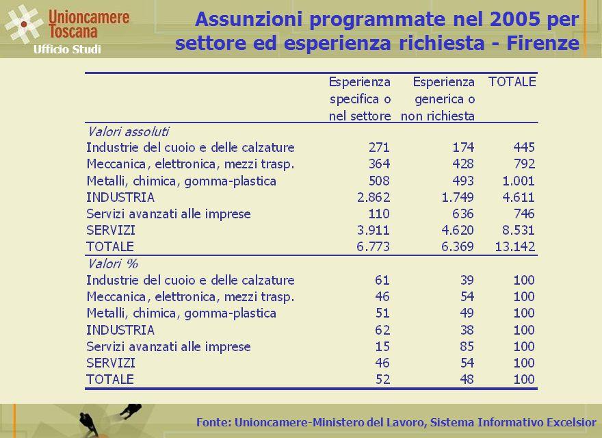 Fonte: Unioncamere-Ministero del Lavoro, Sistema Informativo Excelsior Assunzioni programmate nel 2005 per settore ed esperienza richiesta - Firenze Ufficio Studi