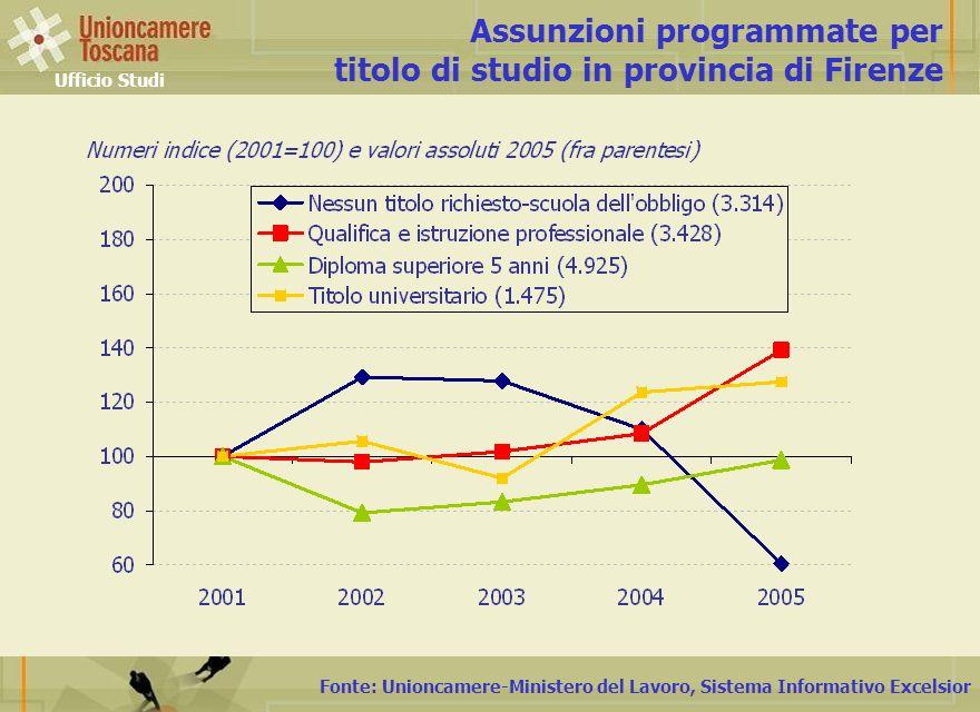 Fonte: Unioncamere-Ministero del Lavoro, Sistema Informativo Excelsior Assunzioni programmate per titolo di studio in provincia di Firenze Ufficio Studi