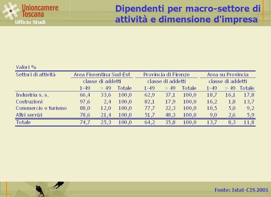 Fonte: Istat-CIS 2001 Dipendenti per macro-settore di attività e dimensione d impresa Ufficio Studi