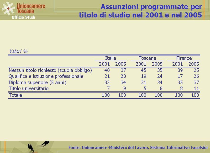 Fonte: Unioncamere-Ministero del Lavoro, Sistema Informativo Excelsior Assunzioni programmate per titolo di studio nel 2001 e nel 2005 Ufficio Studi