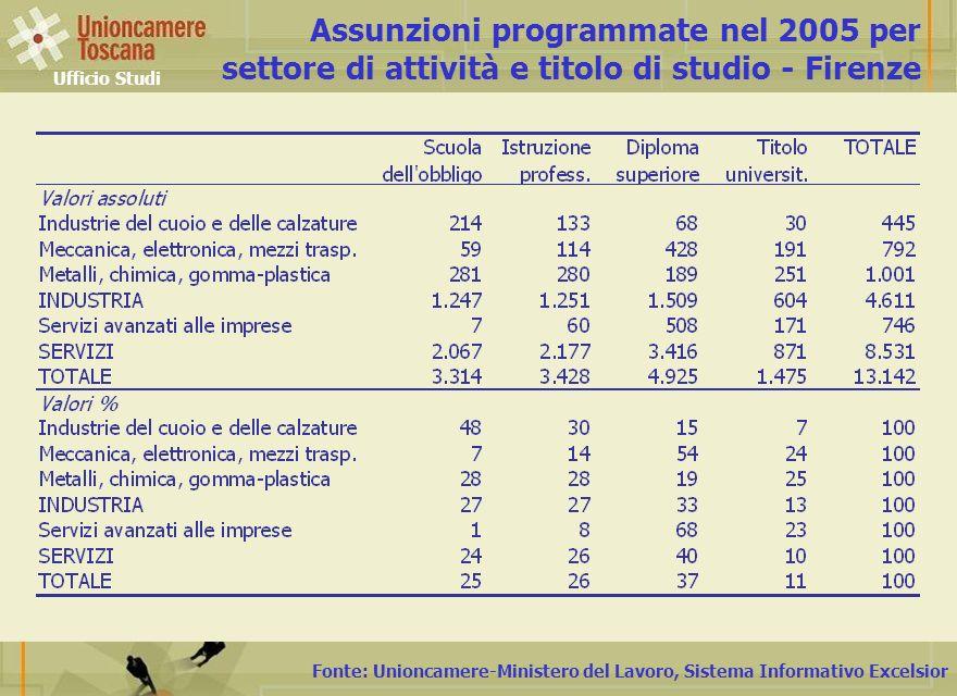 Fonte: Unioncamere-Ministero del Lavoro, Sistema Informativo Excelsior Assunzioni programmate nel 2005 per settore di attività e titolo di studio - Firenze Ufficio Studi