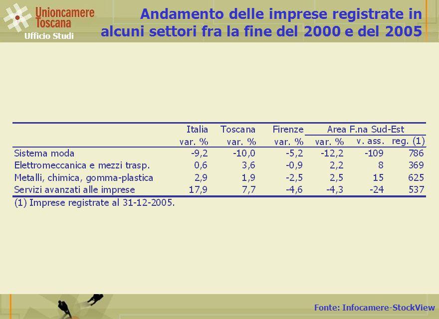 Fonte: Infocamere-StockView Andamento delle imprese registrate in alcuni settori fra la fine del 2000 e del 2005 Ufficio Studi
