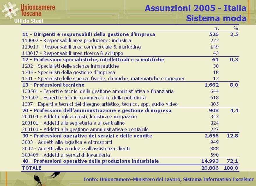 Fonte: Unioncamere-Ministero del Lavoro, Sistema Informativo Excelsior Assunzioni 2005 - Italia Sistema moda Ufficio Studi