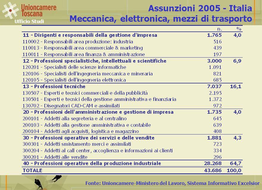 Fonte: Unioncamere-Ministero del Lavoro, Sistema Informativo Excelsior Assunzioni 2005 - Italia Meccanica, elettronica, mezzi di trasporto Ufficio Studi
