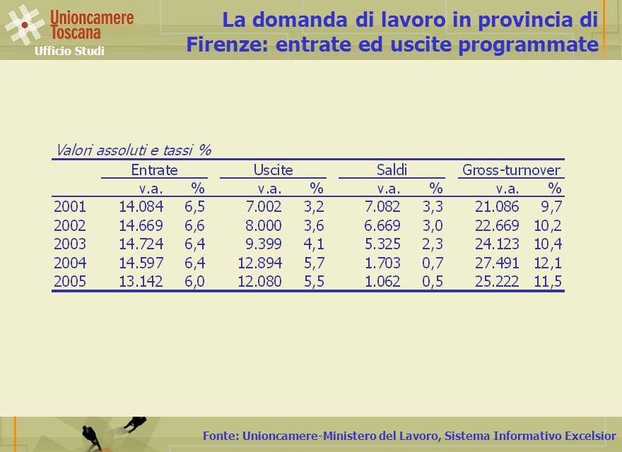 Fonte: Unioncamere-Ministero del Lavoro, Sistema Informativo Excelsior La domanda di lavoro in provincia di Firenze: entrate ed uscite programmate Ufficio Studi