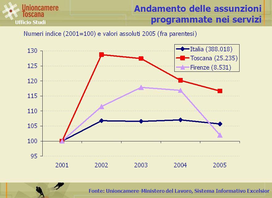 Fonte: Unioncamere-Ministero del Lavoro, Sistema Informativo Excelsior Assunzioni 2005 - Italia Servizi avanzati imprese (escl.
