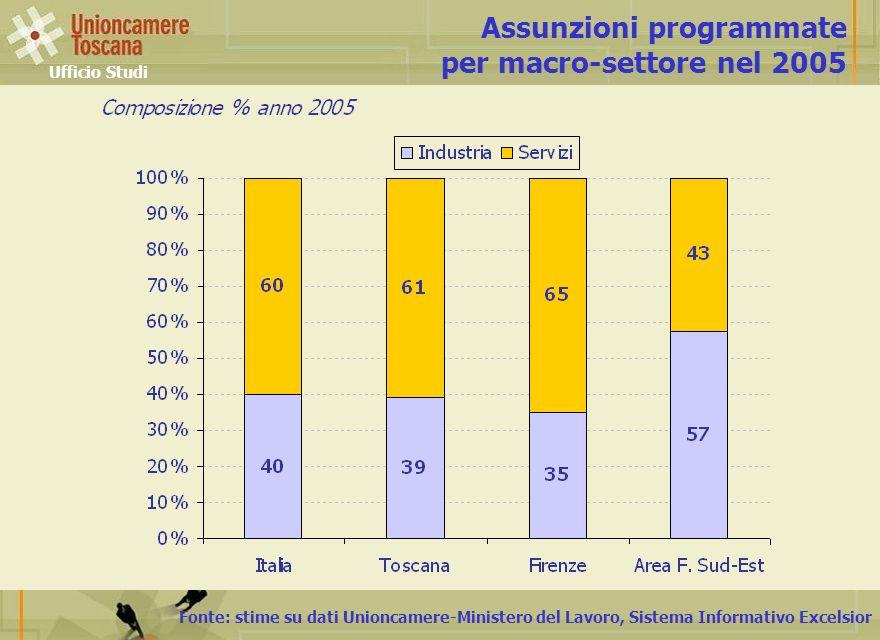 Fonte: stime su dati Unioncamere-Ministero del Lavoro, Sistema Informativo Excelsior Assunzioni programmate per macro-settore nel 2005 Ufficio Studi