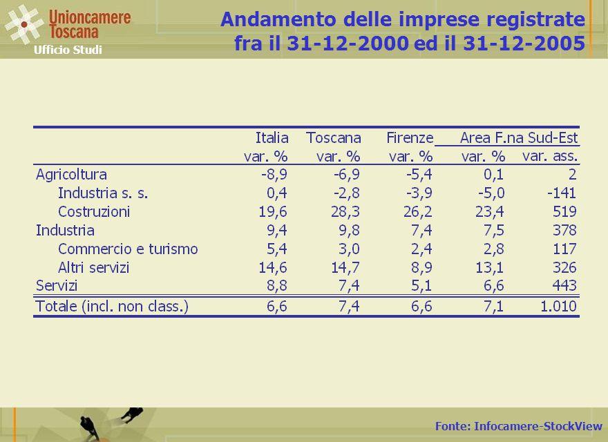 Fonte: Infocamere-StockView Andamento delle imprese registrate fra il 31-12-2000 ed il 31-12-2005 Ufficio Studi