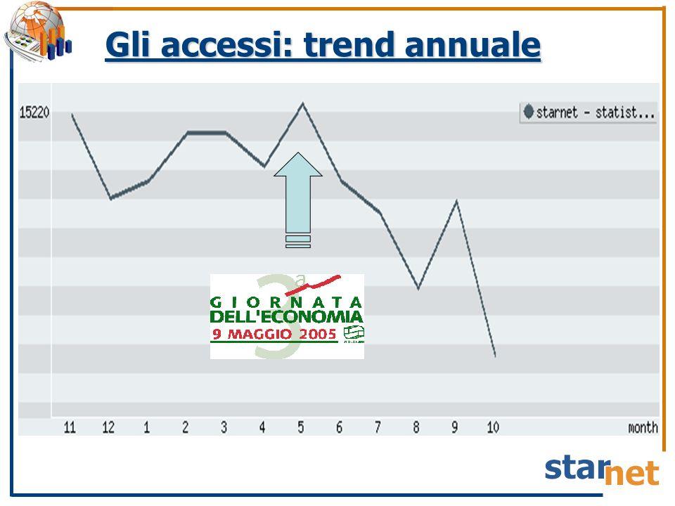 Gli accessi: trend annuale
