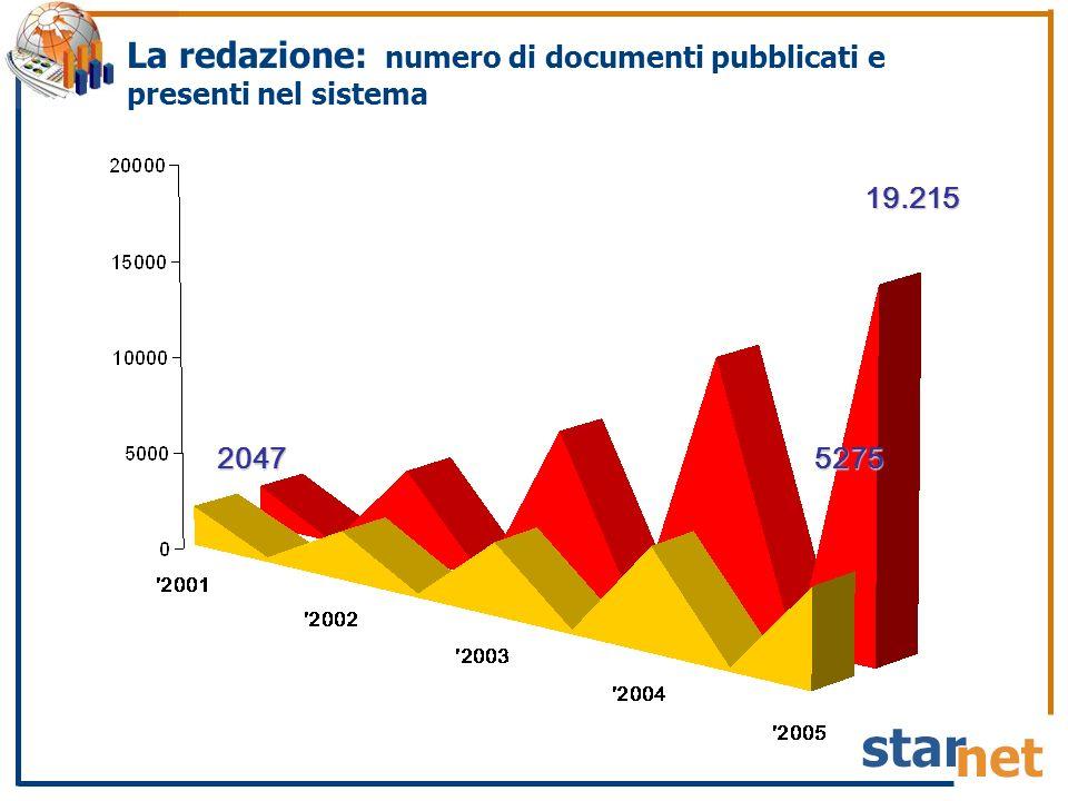 La redazione: numero di documenti pubblicati e presenti nel sistema 2047 19.215 5275