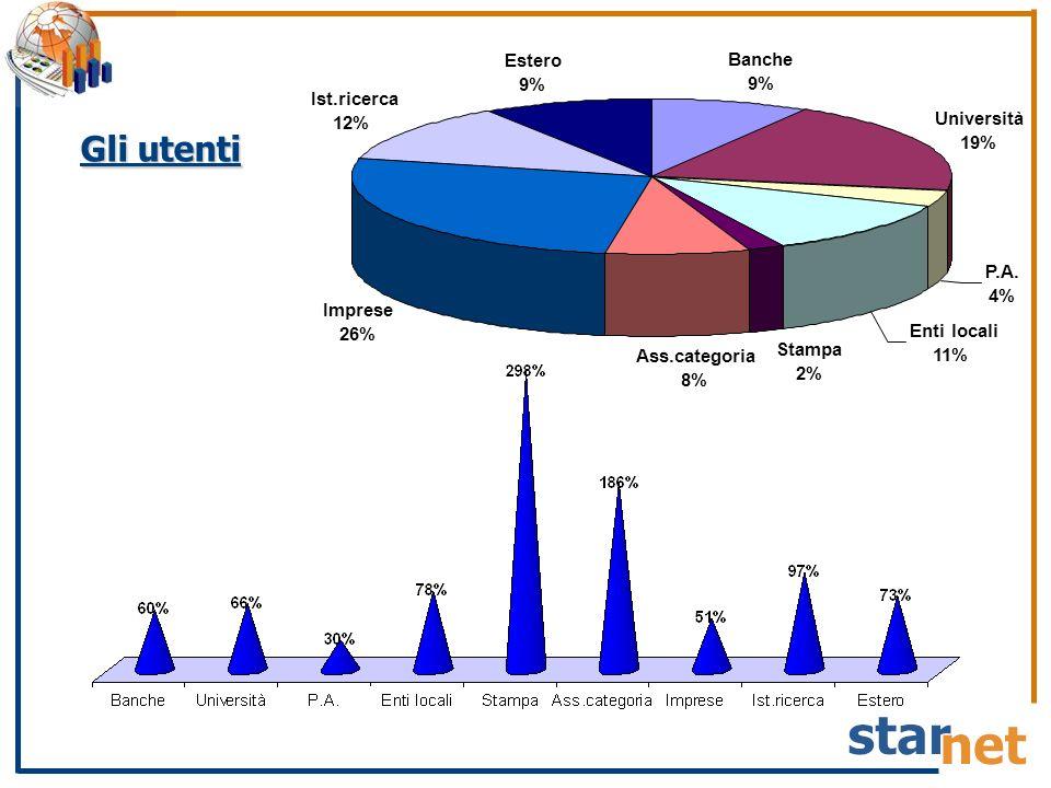 Gli utenti Banche 9% Università 19% P.A. 4% Enti locali 11% Stampa 2% Ass.categoria 8% Imprese 26% Ist.ricerca 12% Estero 9%