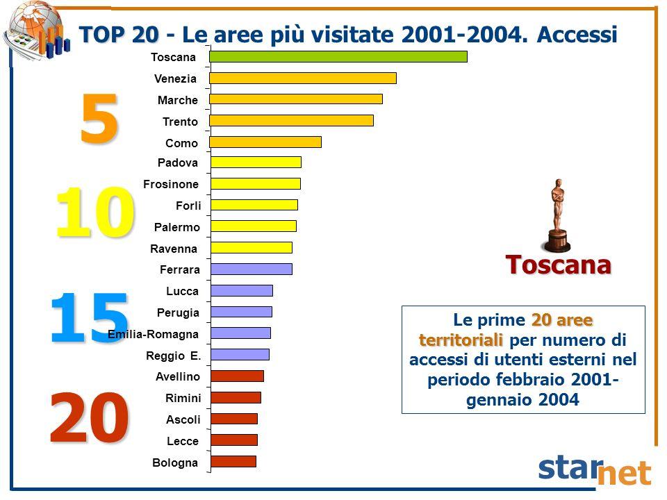 15 Ferrara Lucca Perugia Emilia-Romagna Reggio E. TOP 20 TOP 20 - Le aree più visitate 2001-2004.
