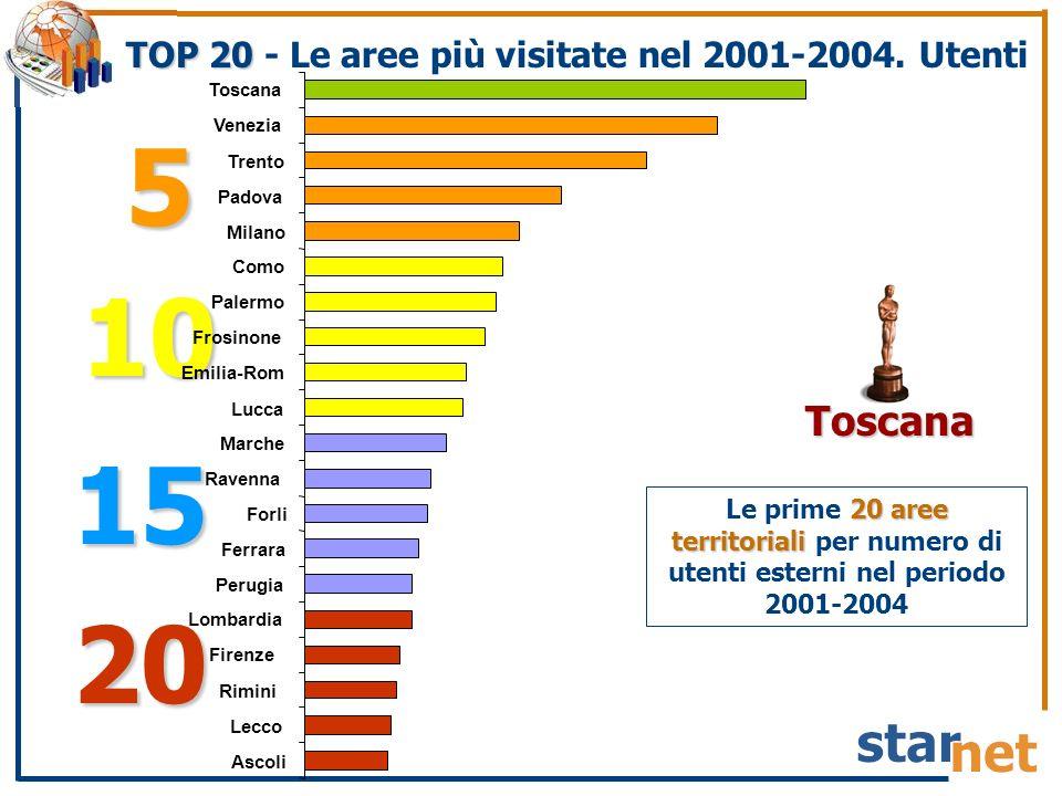 TOP 20 TOP 20 - Le aree più visitate nel 2001-2004. Utenti 20 aree territoriali Le prime 20 aree territoriali per numero di utenti esterni nel periodo