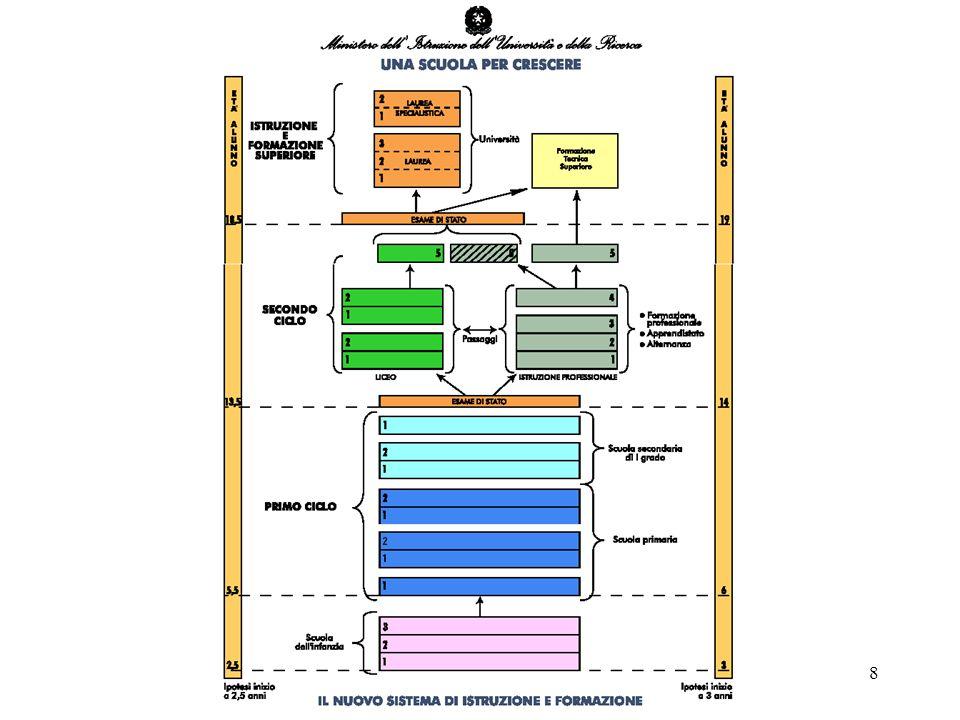 39 Allinizio del biennio, il Servizio Nazionale di Valutazione procede alla valutazione esterna, riferita sia agli elementi strutturali di sistema sia ai livelli di padronanza mostrati dagli studenti nelle conoscenze e nelle abilità Valutazione