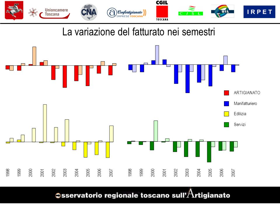 La variazione del fatturato nei semestri ARTIGIANATO Manifatturiero Edilizia Servizi 1998 1999 2000 2001 2002 2003 2004 2005 2006 2007 1998 1999 2000 2001 2002 2003 2004 2005 2006 2007