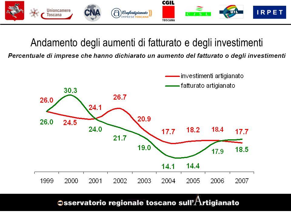 Andamento degli aumenti di fatturato e degli investimenti Percentuale di imprese che hanno dichiarato un aumento del fatturato o degli investimenti