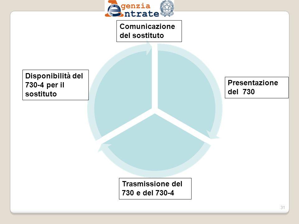 Comunicazione del sostituto Disponibilità del 730-4 per il sostituto Presentazione del 730 Trasmissione del 730 e del 730-4 31