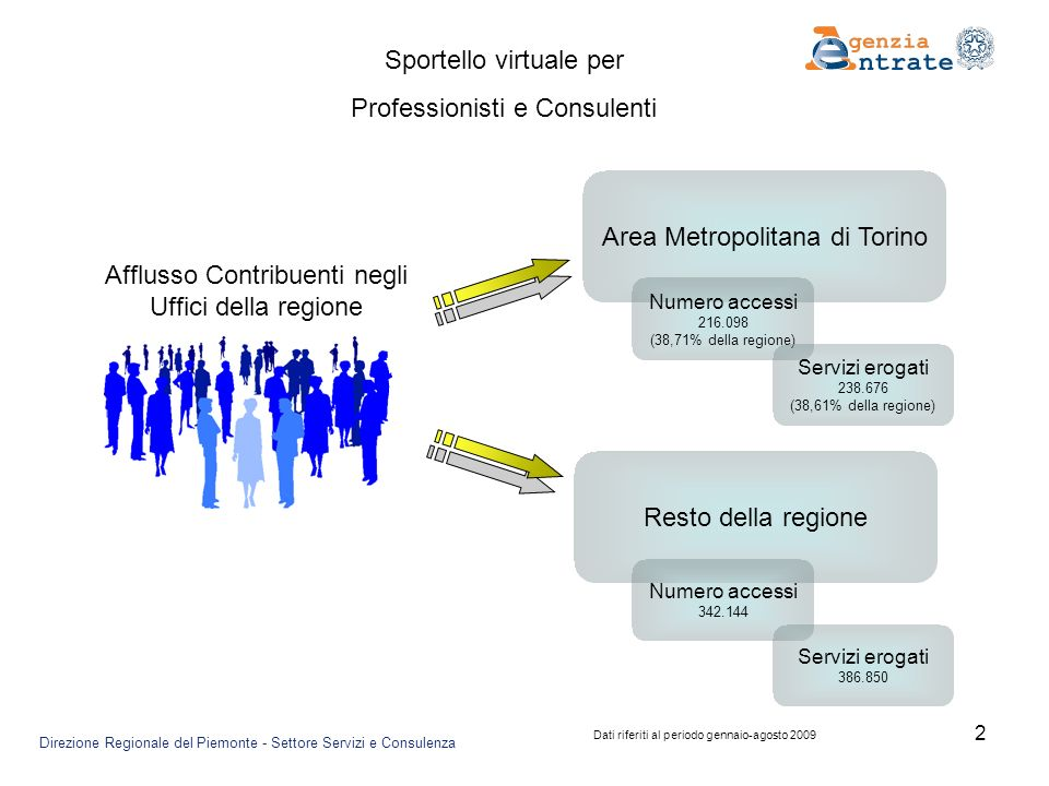 2 Area Metropolitana di Torino Afflusso Contribuenti negli Uffici della regione Resto della regione Numero accessi 216.098 (38,71% della regione) Servizi erogati 238.676 (38,61% della regione) Numero accessi 342.144 Servizi erogati 386.850 Sportello virtuale per Professionisti e Consulenti Direzione Regionale del Piemonte - Settore Servizi e Consulenza Dati riferiti al periodo gennaio-agosto 2009