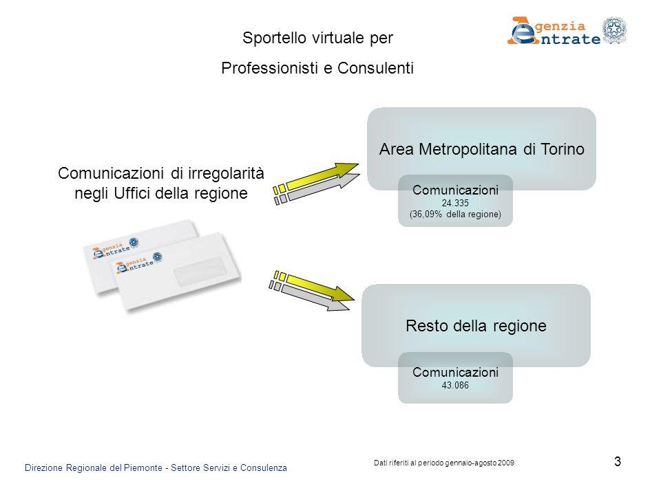 3 Area Metropolitana di Torino Comunicazioni di irregolarità negli Uffici della regione Resto della regione Comunicazioni 24.335 (36,09% della regione) Comunicazioni 43.086 Sportello virtuale per Professionisti e Consulenti Direzione Regionale del Piemonte - Settore Servizi e Consulenza Dati riferiti al periodo gennaio-agosto 2009