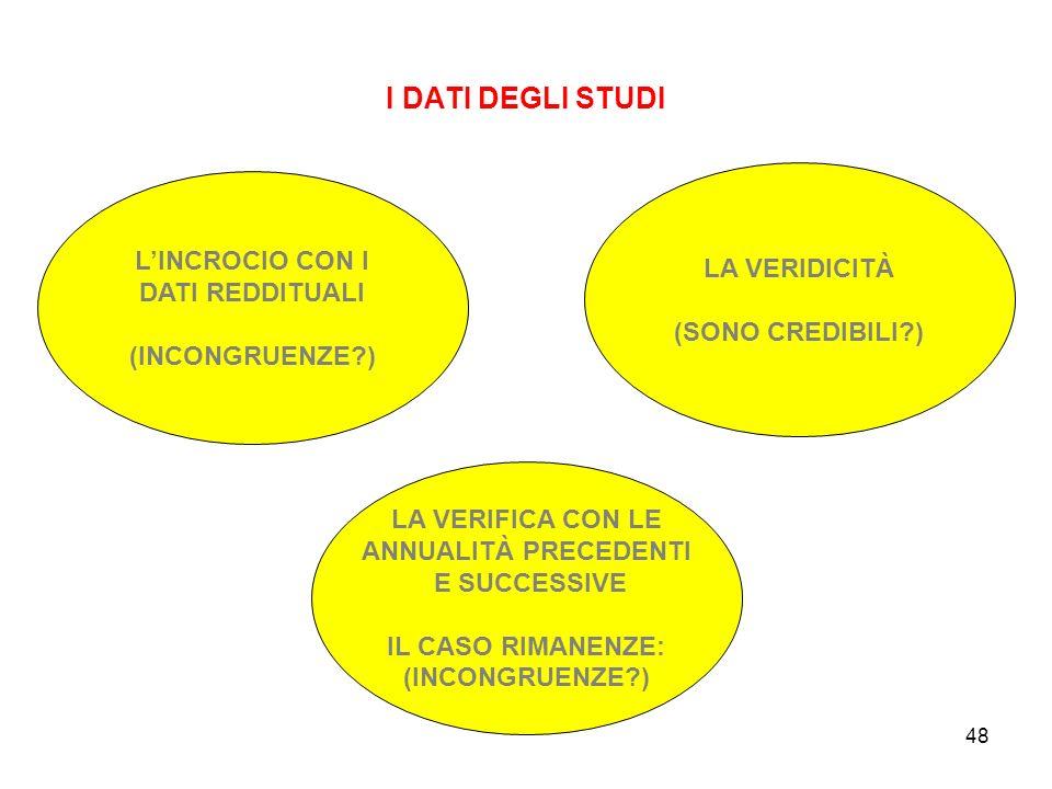 48 I DATI DEGLI STUDI LINCROCIO CON I DATI REDDITUALI (INCONGRUENZE ) LA VERIFICA CON LE ANNUALITÀ PRECEDENTI E SUCCESSIVE IL CASO RIMANENZE: (INCONGRUENZE ) LA VERIDICITÀ (SONO CREDIBILI )