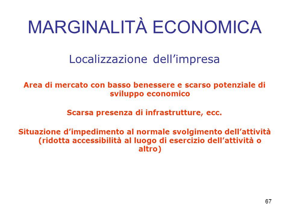 67 MARGINALITÀ ECONOMICA Localizzazione dellimpresa Area di mercato con basso benessere e scarso potenziale di sviluppo economico Scarsa presenza di infrastrutture, ecc.