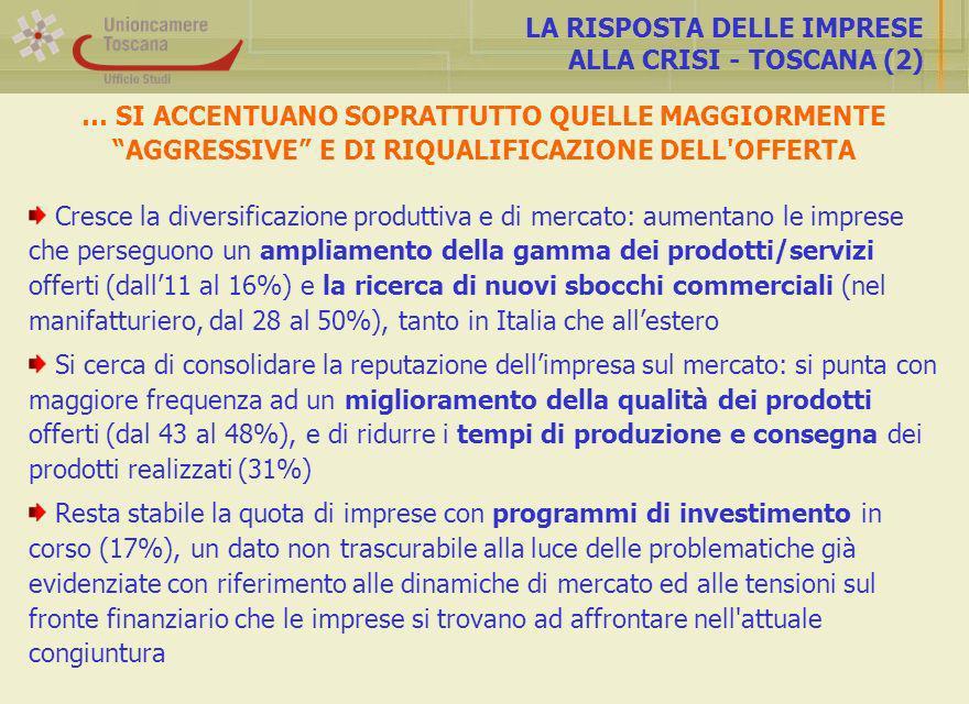 LA RISPOSTA DELLE IMPRESE ALLA CRISI - TOSCANA (2) Cresce la diversificazione produttiva e di mercato: aumentano le imprese che perseguono un ampliamento della gamma dei prodotti/servizi offerti (dall11 al 16%) e la ricerca di nuovi sbocchi commerciali (nel manifatturiero, dal 28 al 50%), tanto in Italia che allestero Si cerca di consolidare la reputazione dellimpresa sul mercato: si punta con maggiore frequenza ad un miglioramento della qualità dei prodotti offerti (dal 43 al 48%), e di ridurre i tempi di produzione e consegna dei prodotti realizzati (31%) Resta stabile la quota di imprese con programmi di investimento in corso (17%), un dato non trascurabile alla luce delle problematiche già evidenziate con riferimento alle dinamiche di mercato ed alle tensioni sul fronte finanziario che le imprese si trovano ad affrontare nell attuale congiuntura … SI ACCENTUANO SOPRATTUTTO QUELLE MAGGIORMENTE AGGRESSIVE E DI RIQUALIFICAZIONE DELL OFFERTA