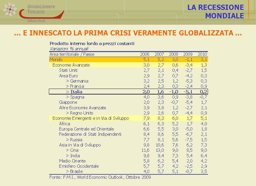 LA CADUTA DELLA PRODUZIONE INDUSTRIALE … DETERMINANDO UNA FLESSIONE PRODUTTIVA SENZA PRECEDENTI AREZZO I trimestre 2009 -19,3% II trimestre 2009 -20,7%