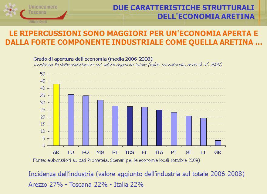 DUE CARATTERISTICHE STRUTTURALI DELL ECONOMIA ARETINA LE RIPERCUSSIONI SONO MAGGIORI PER UN ECONOMIA APERTA E DALLA FORTE COMPONENTE INDUSTRIALE COME QUELLA ARETINA … Incidenza dellindustria (valore aggiunto dellindustria sul totale 2006-2008) Arezzo 27% - Toscana 22% - Italia 22%