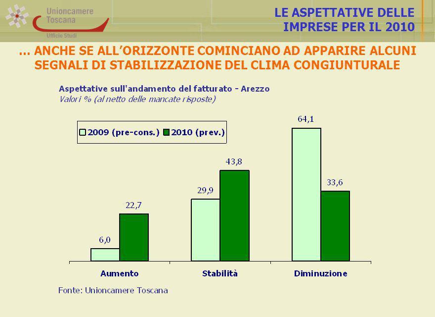LE ASPETTATIVE DELLE IMPRESE PER IL 2010 … ANCHE SE ALLORIZZONTE COMINCIANO AD APPARIRE ALCUNI SEGNALI DI STABILIZZAZIONE DEL CLIMA CONGIUNTURALE