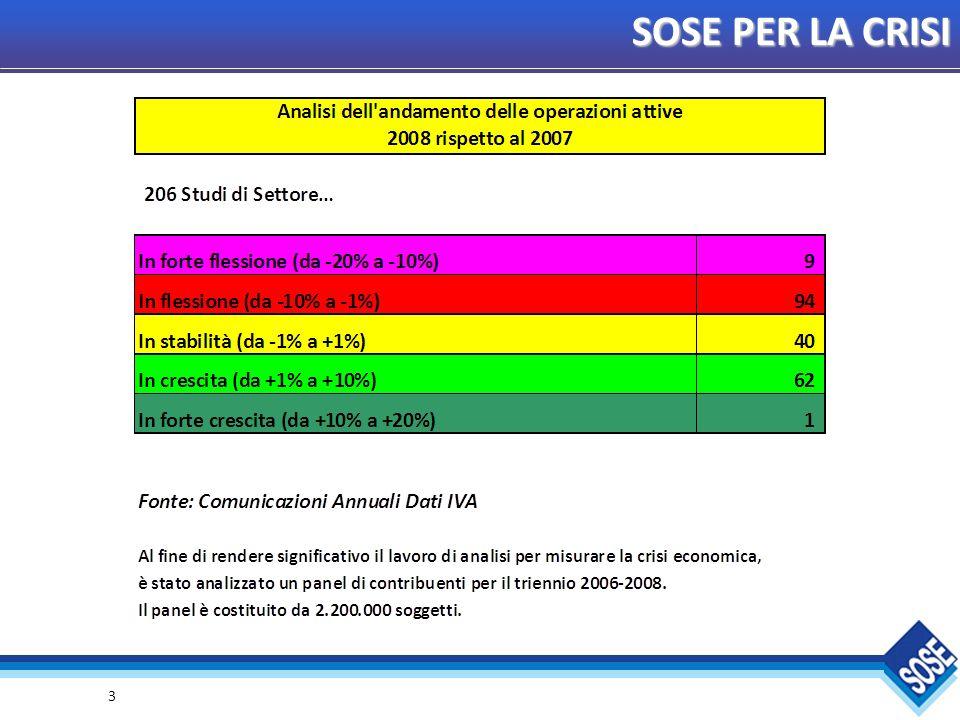 14 SOSE PER LA CRISI Elaborazioni su un panel di 2.200.000 contribuenti che hanno applicato gli Studi di Settore nel triennio 2006-2008.