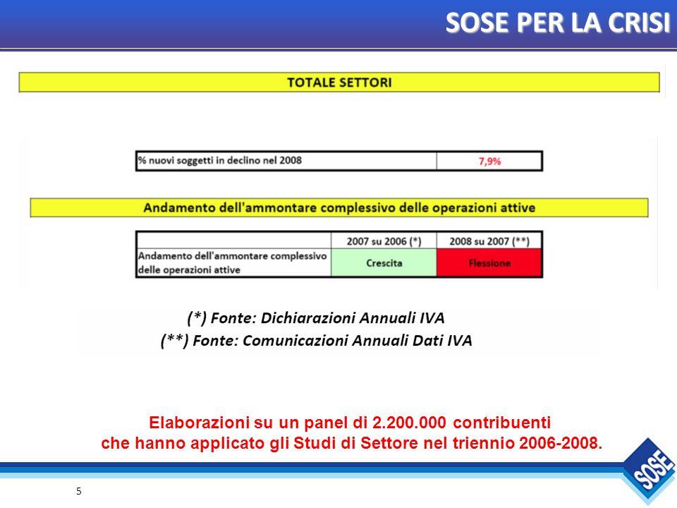 16 SOSE PER LA CRISI Elaborazioni su un panel di 2.200.000 contribuenti che hanno applicato gli Studi di Settore nel triennio 2006-2008.