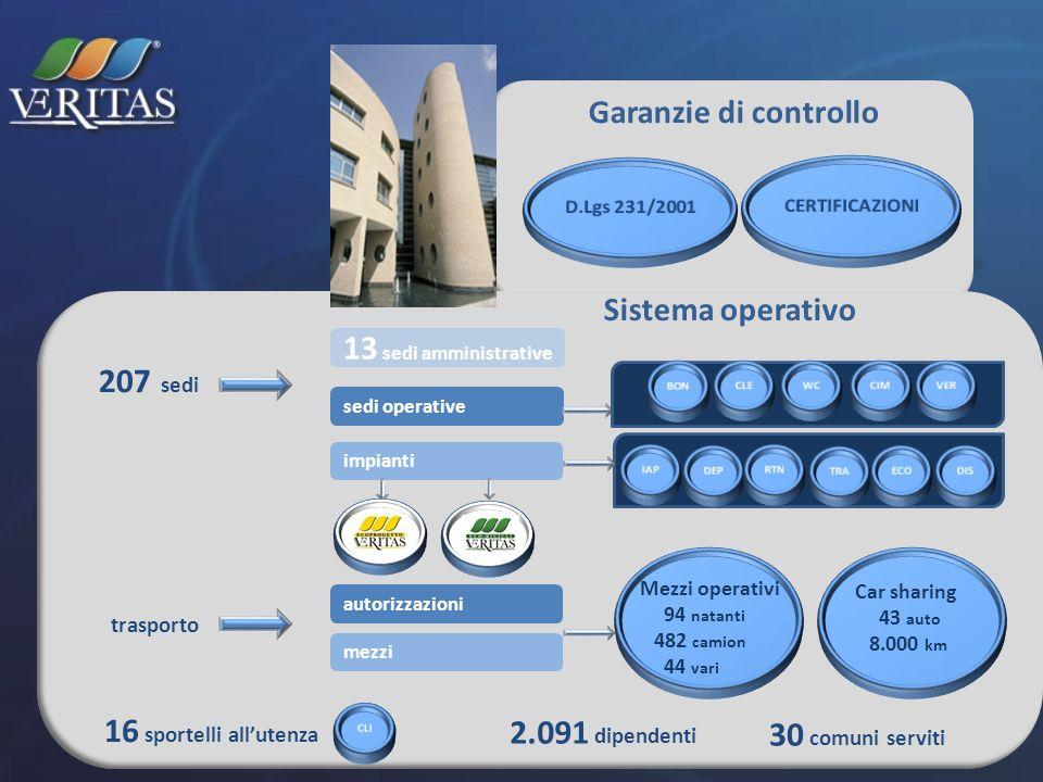 Garanzie di controllo 207 sedi 2.091 dipendenti 30 comuni serviti trasporto 13 sedi amministrative autorizzazioni mezzi impianti sedi operative 16 spo