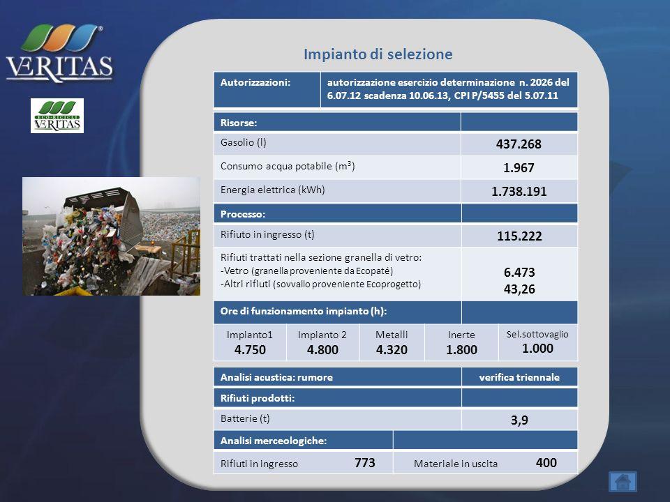 Impianto di selezione Risorse: Gasolio (l) 437.268 Consumo acqua potabile (m 3 ) 1.967 Energia elettrica (kWh) 1.738.191 Processo: Rifiuto in ingresso