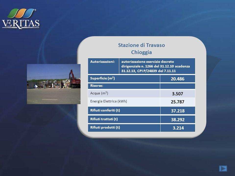 Stazione di Travaso Chioggia Risorse: Acqua (m 3 ) 3.507 Energia Elettrica (kWh) 25.787 Rifiuti trattati (t) 38.292 Rifiuti prodotti (t) 3.214 Superfi