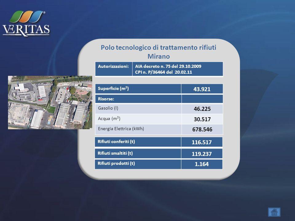 Polo tecnologico di trattamento rifiuti Mirano Risorse: Gasolio (l) 46.225 Acqua (m 3 ) 30.517 Energia Elettrica (kWh) 678.546 Rifiuti smaltiti (t) 11