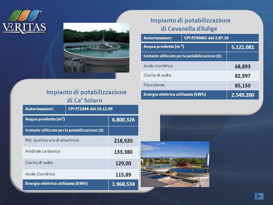 Impianto di potabilizzazione di Cavanella dAdige Impianto di potabilizzazione di Ca Solaro Autorizzazioni:CPI P/45661 del 2.07.10 Acqua prodotta (m 3