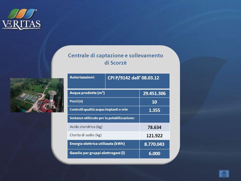 Centrale di captazione e sollevamento di Scorzè Autorizzazioni: CPI P/9142 dell 08.03.12 Acqua prodotta (m 3 ) 29.451.306 Pozzi (n) 10 Controlli quali
