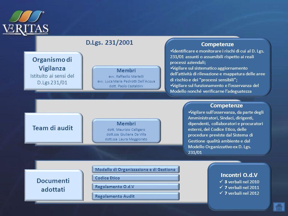 D.Lgs. 231/2001 Organismo di Vigilanza Istituito ai sensi del D.Lgs 231/01 Team di audit Documenti adottati Competenze identificare e monitorare i ris