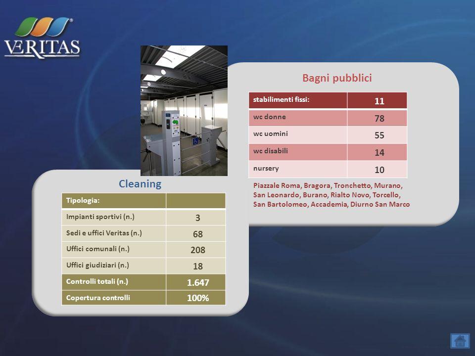Bagni pubblici stabilimenti fissi: 11 wc donne 78 wc uomini 55 wc disabili 14 nursery 10 Cleaning Tipologia: Impianti sportivi (n.) 3 Sedi e uffici Ve