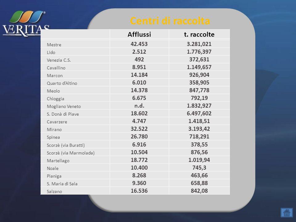 Centri di raccolta Afflussit. raccolte Mestre 42.4533.281,021 Lido 2.5121.776,397 Venezia C.S. 492372,631 Cavallino 8.9511.149,657 Marcon 14.184926,90