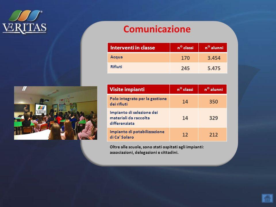 Comunicazione Visite impianti n° classin° alunni Polo integrato per la gestione dei rifiuti 14350 Impianto di selezione dei materiali da raccolta diff