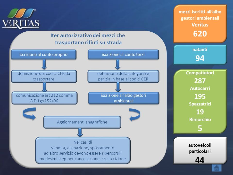 Impianto di depurazione di Fusina Impianto di depurazione di Campalto Autorizzazioni:Autorizzazione esercizio decreto dirigenziale n.