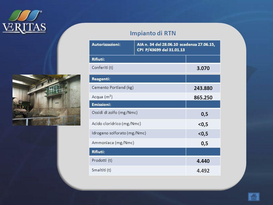 Impianto di RTN Reagenti: Cemento Portland (kg) 243.880 Acqua (m 3 ) 865.250 Emissioni: Ossidi di zolfo (mg/Nmc) 0,5 Acido cloridrico (mg/Nmc) <0,5 Id