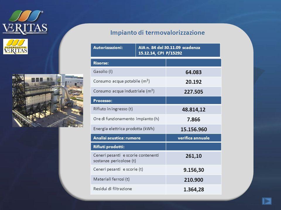 Impianto di termovalorizzazione Risorse: Gasolio (l) 64.083 Consumo acqua potabile (m 3 ) 20.192 Consumo acqua industriale (m 3 ) 227.505 Processo: Ri
