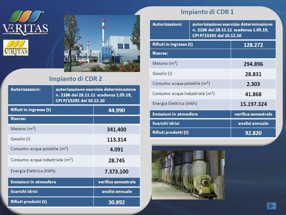 Impianto di CDR 1 Rifiuti in ingresso (t) 128.272 Autorizzazioni:autorizzazione esercizio determinazione n. 2186 del 28.11.11 scadenza 1.05.19, CPI P/