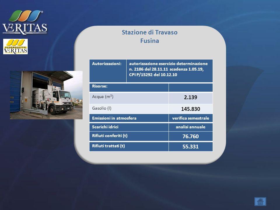 Stazione di Travaso Fusina Risorse: Acqua (m 3 ) 2.139 Gasolio (l) 145.830 Rifiuti conferiti (t) 76.760 Rifiuti trattati (t) 55.331 Autorizzazioni:aut