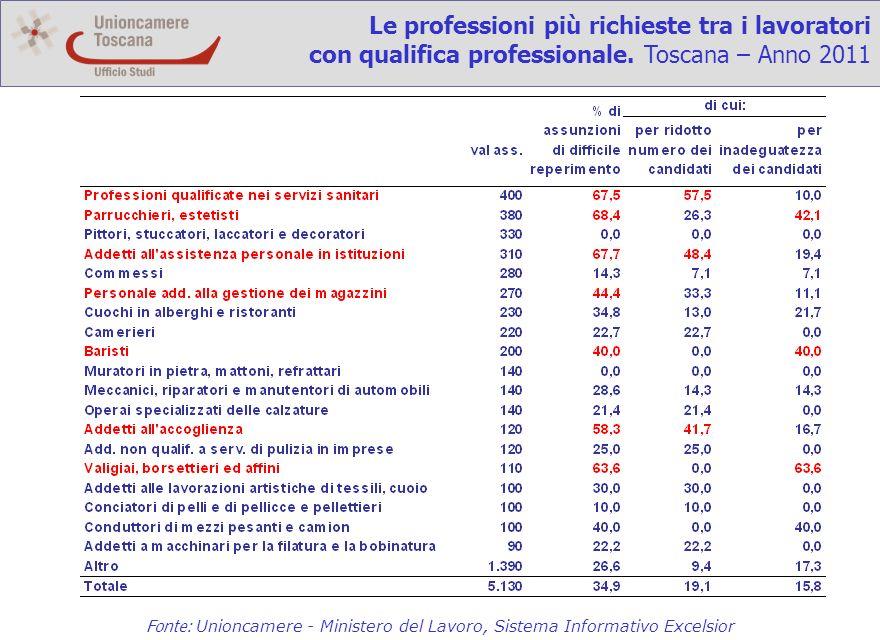 Le professioni più richieste tra i lavoratori con qualifica professionale.