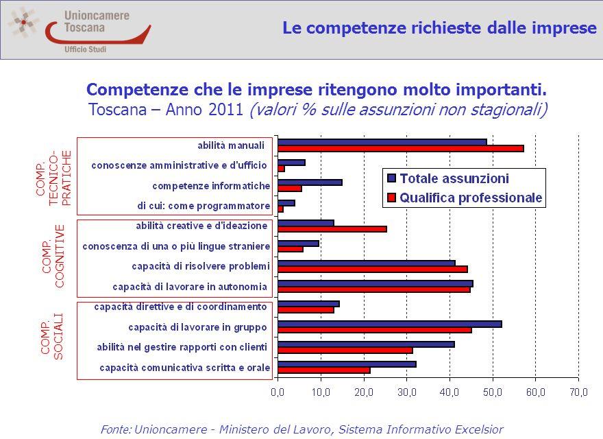 Le competenze richieste dalle imprese Fonte: Unioncamere - Ministero del Lavoro, Sistema Informativo Excelsior Competenze che le imprese ritengono molto importanti.